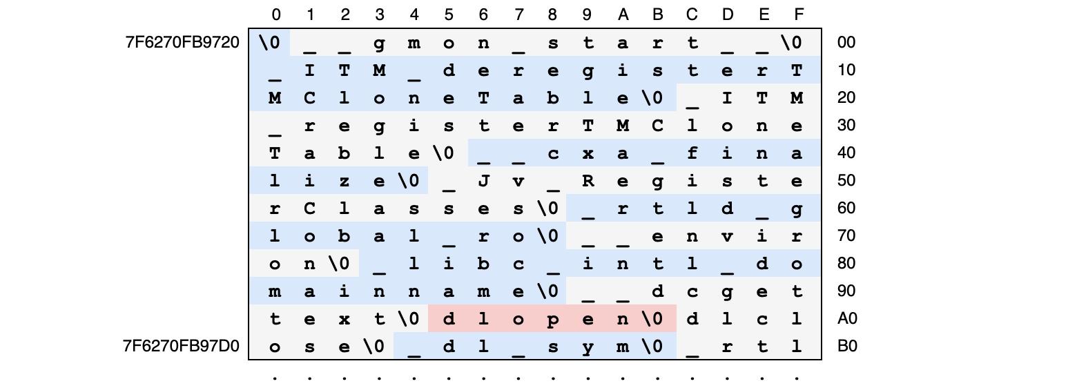 таблица строк ELF