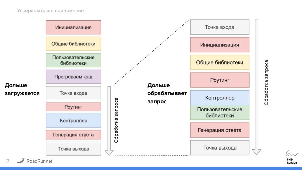 Разгоняем Magento Rest API c помощью RoadRunner / Хабр