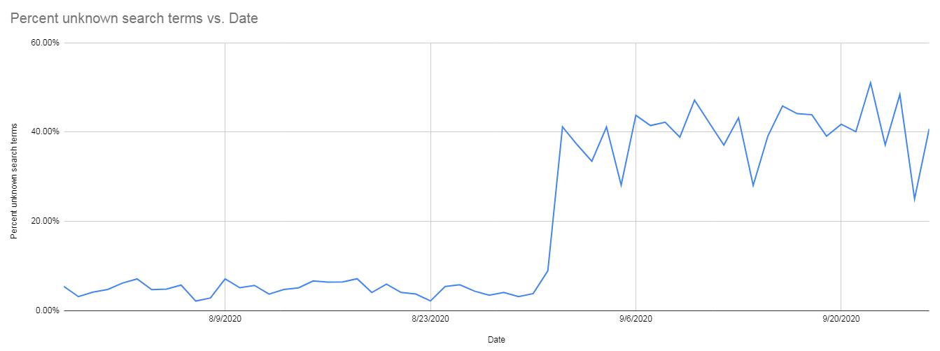 Как узнать, сколько трафика идет по скрытым запросам в Google Ads [скрипт]