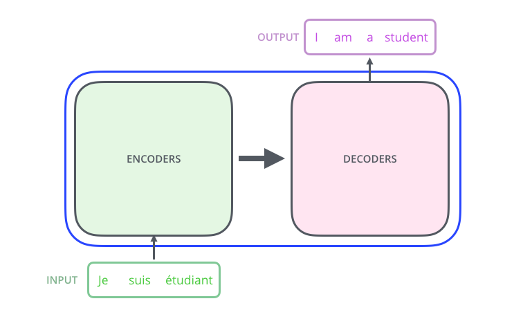 The_transformer_encoders_decoders
