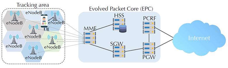 Новые уязвимости 4G LTE: массовая рассылка сообщений, имперсонификация абонентских устройств и другие