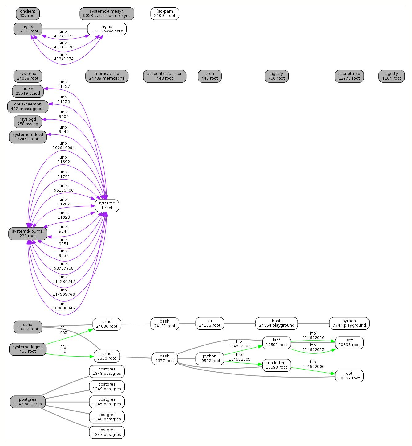 lsofgraph linux