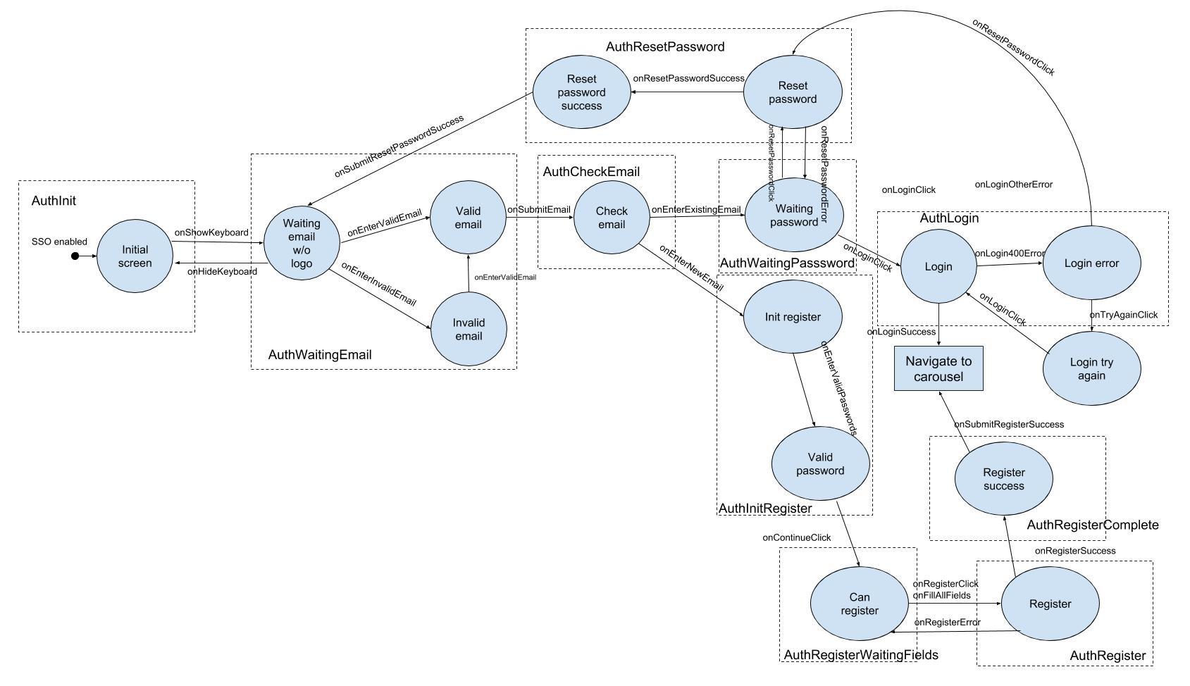 Диаграмма состояний в реальном проекте