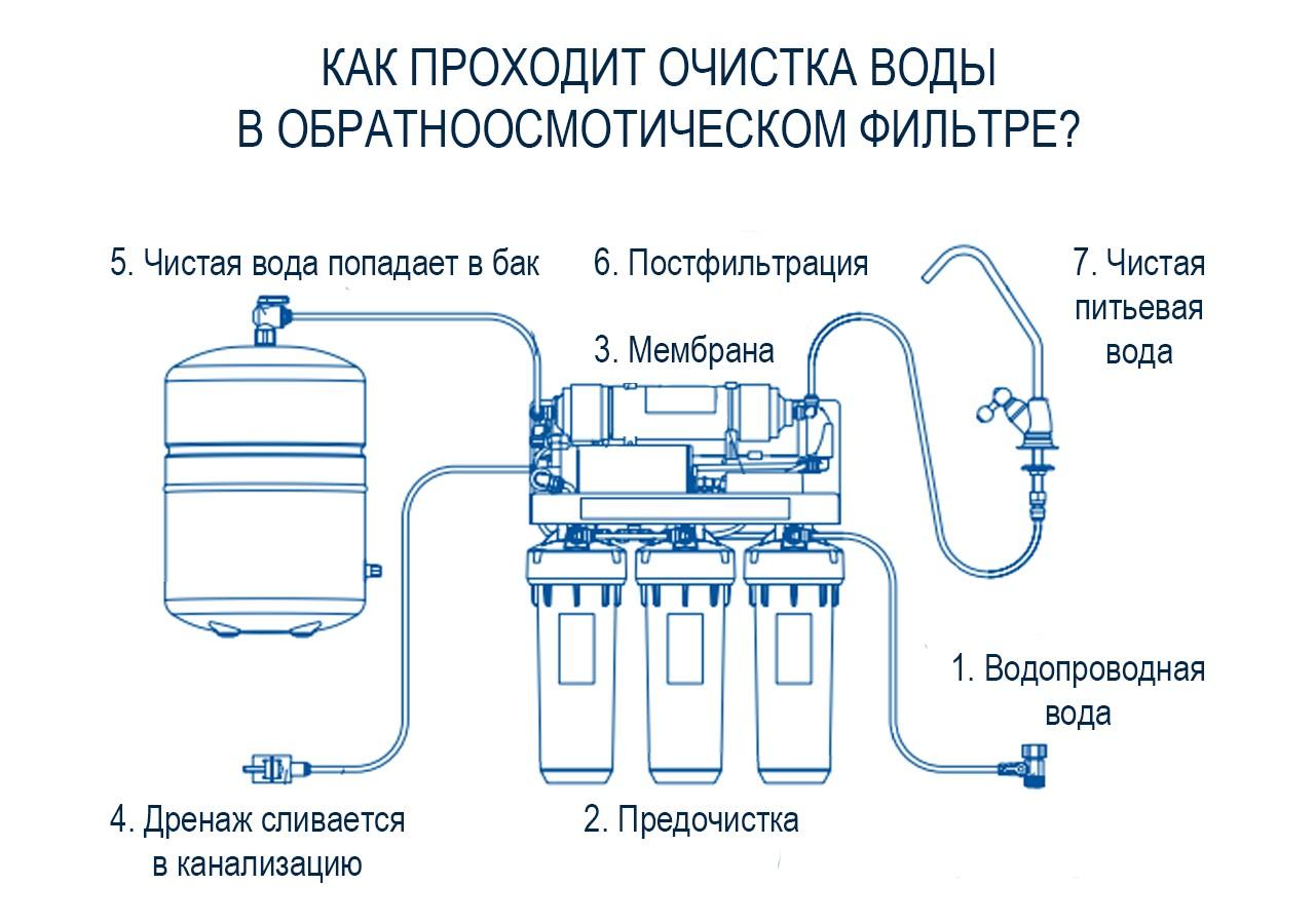 Как установить водопроводную систему отопления