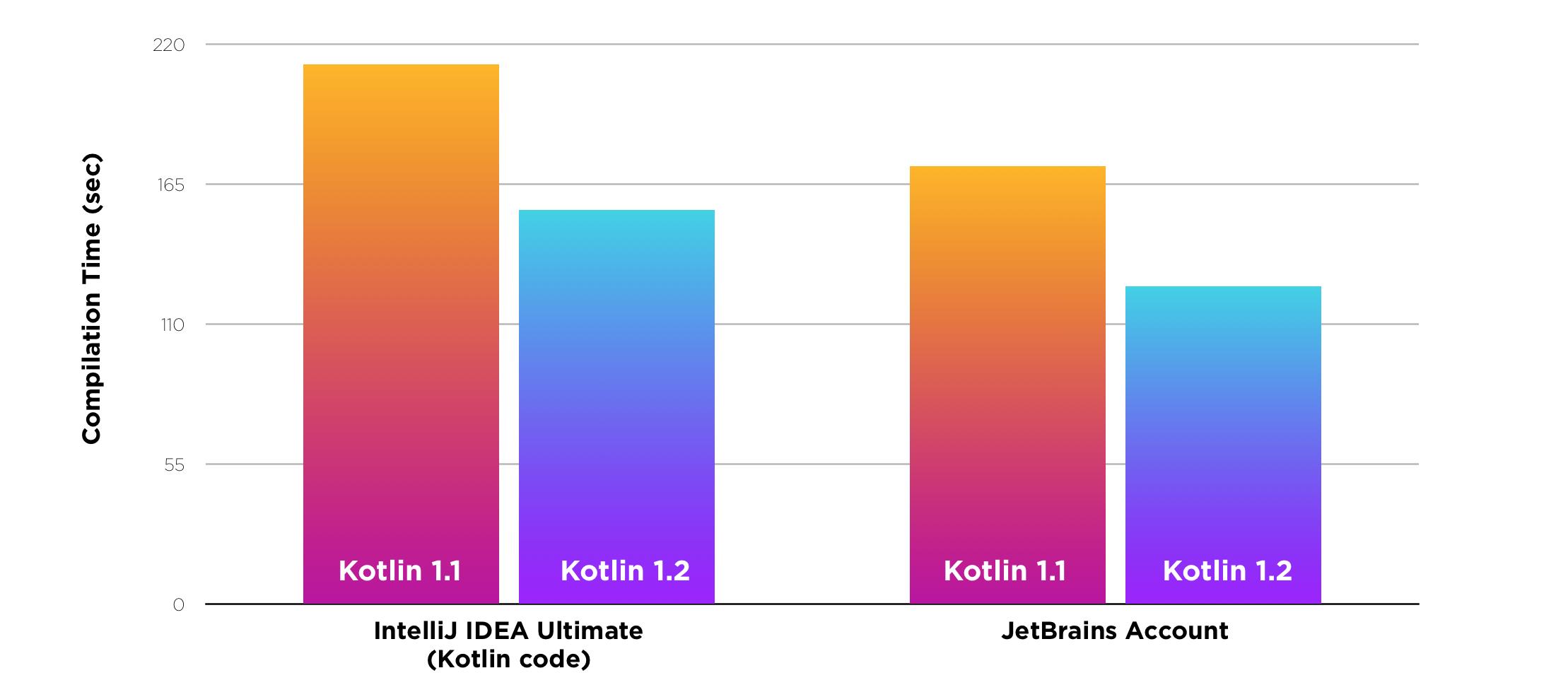 Kotlin 1.2: общий код для JVM и JavaScript