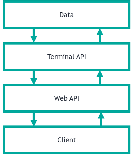 REST API architecture