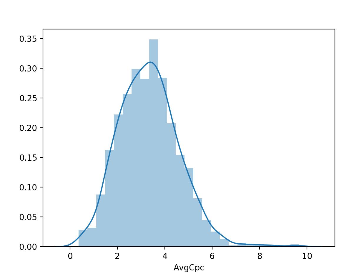 Визуализация столбца из DataFrame с помощью библиотеки