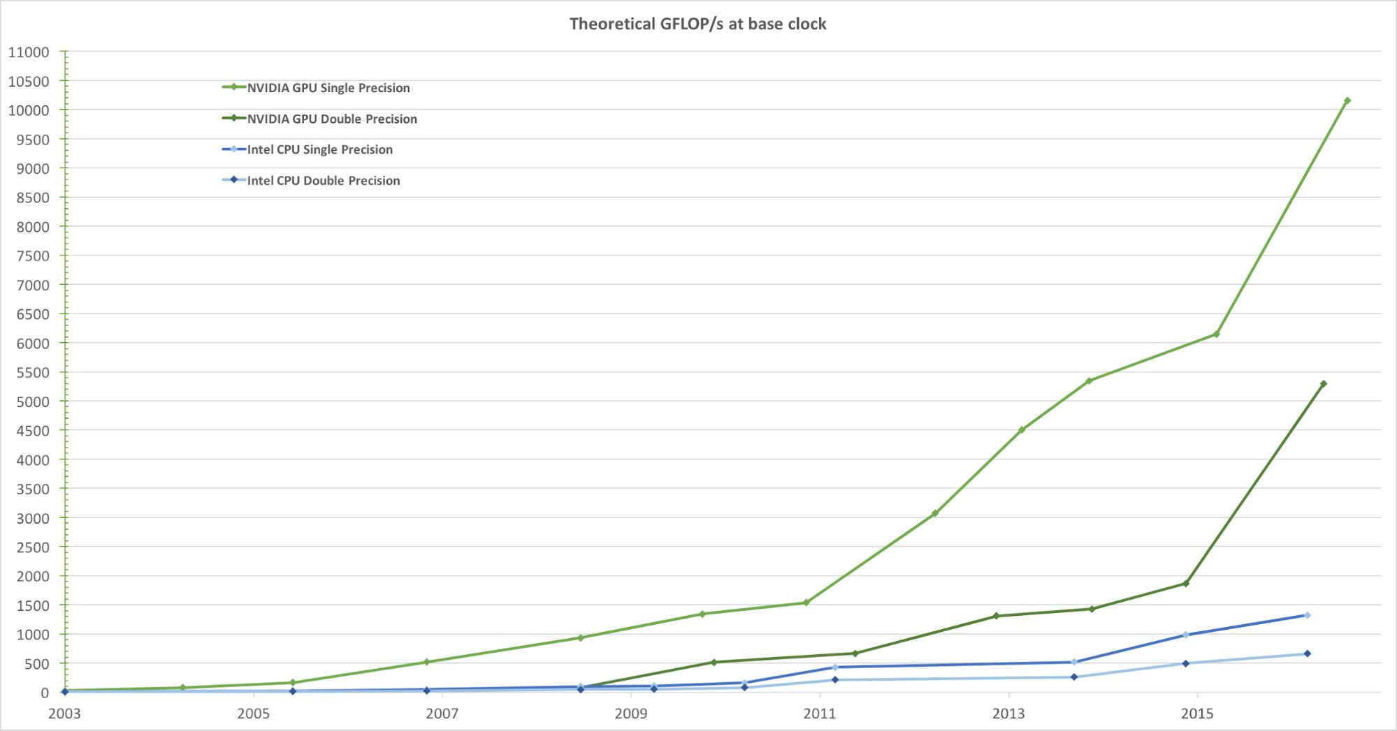 AresDB Demo: Uber's GPU-based, real-time open source analysis tool