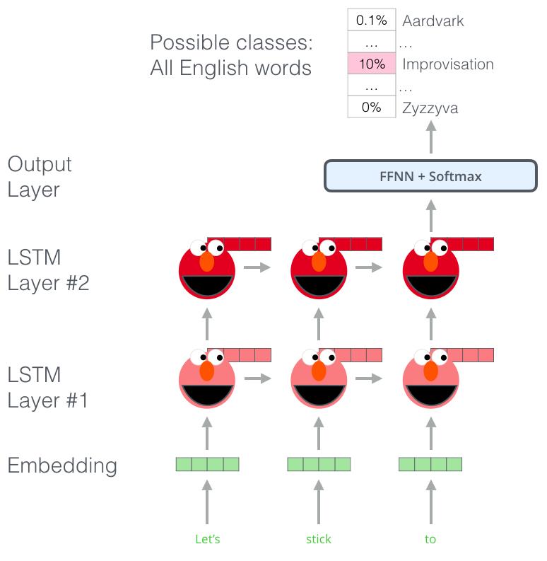 Bert-language-modeling