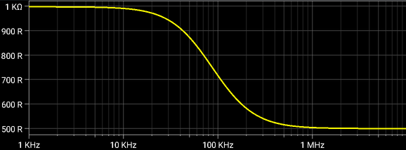 Third Order In-The-Loop Low-pass Filter, Input impedance
