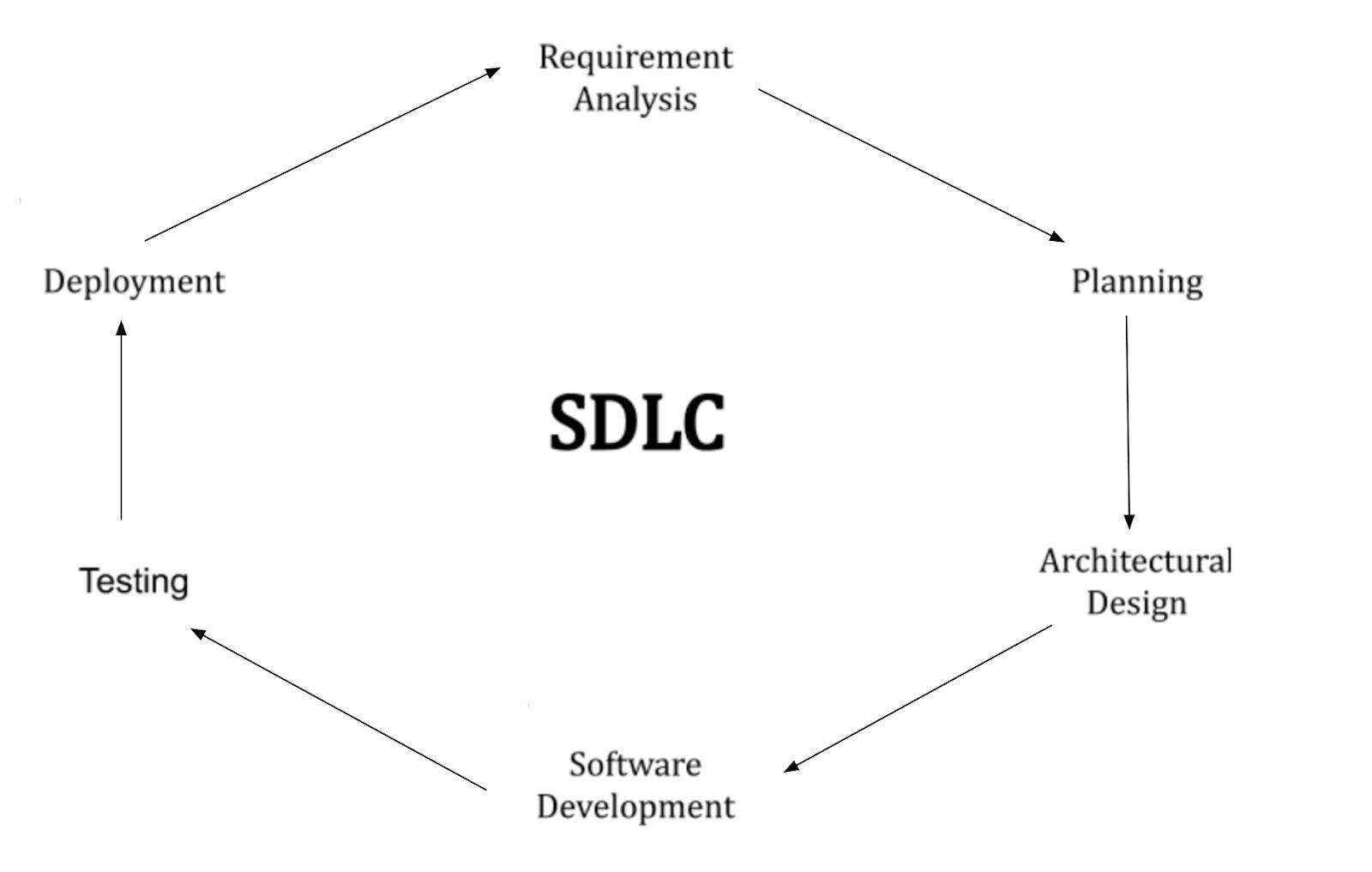 Перевод Что такое SDLC? Этапы, методология и процессы жизненного цикла программного обеспечения