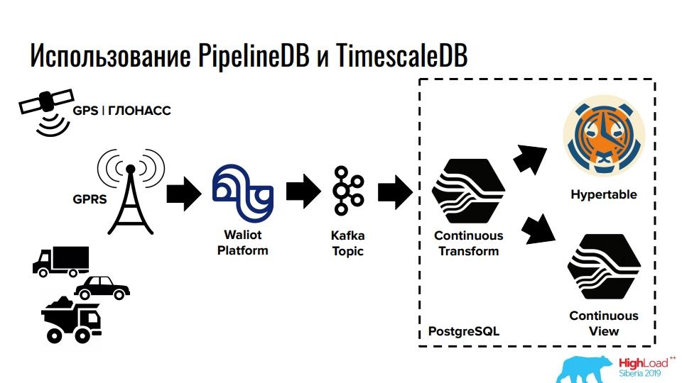 Time series данные в реляционной СУБД  Расширения