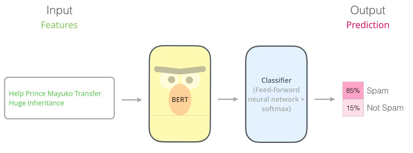 BERT-classification-spam