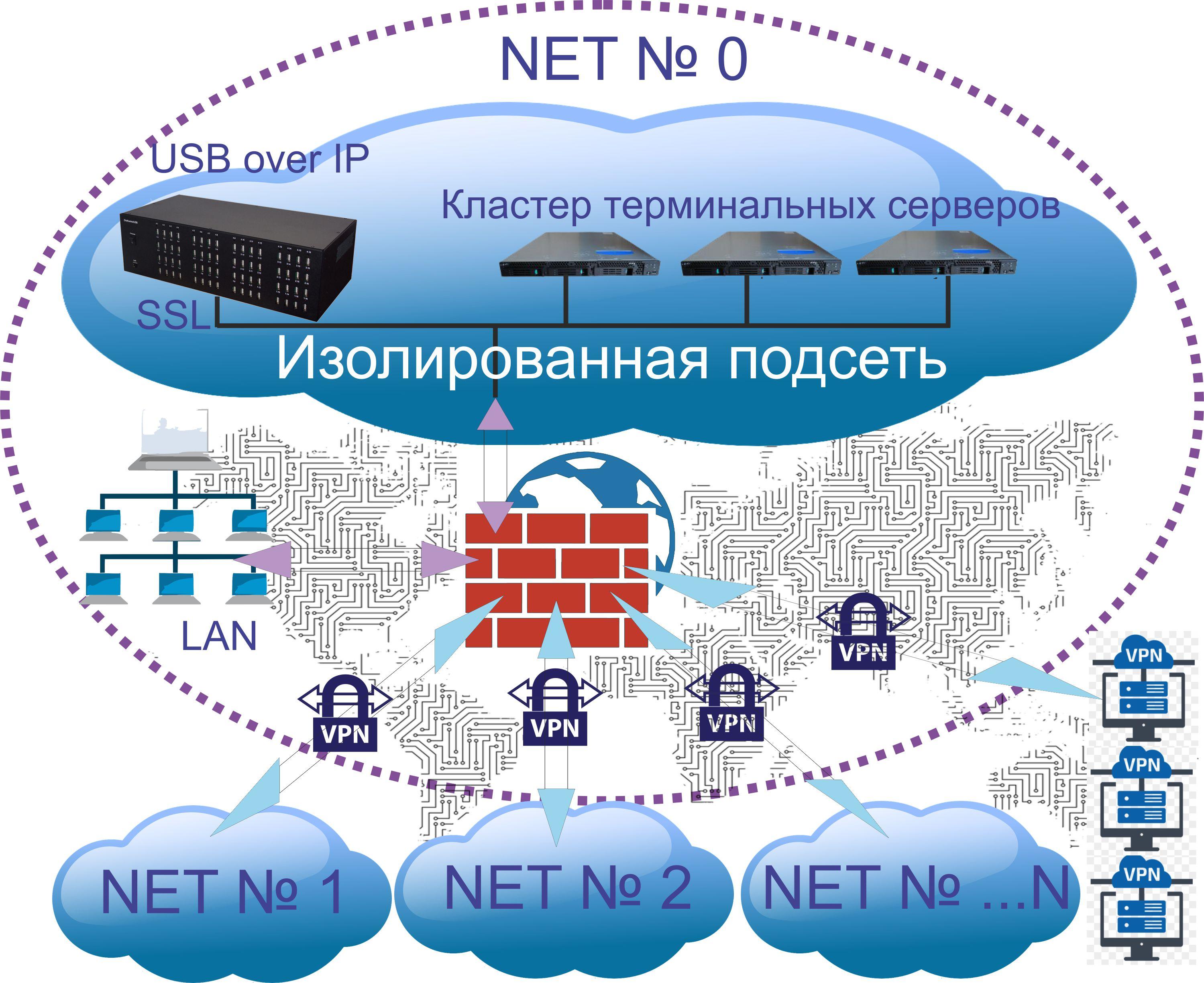Информационная безопасность аппаратных решений USB over IP