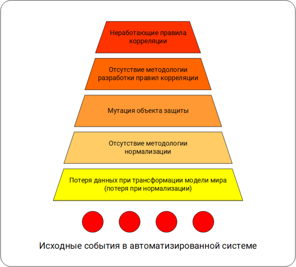 SIEM problems of correlations