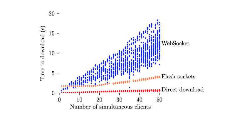 История борьбы с цензурой: как работает созданный учеными из MIT и Стенфорда метод flash proxy