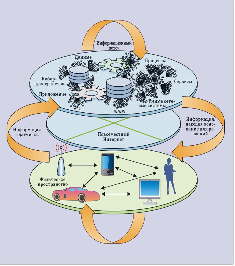 Рис.1 Концептуальная схема киберфизической системы, включающая основные составные части и виды их взаимодействий.