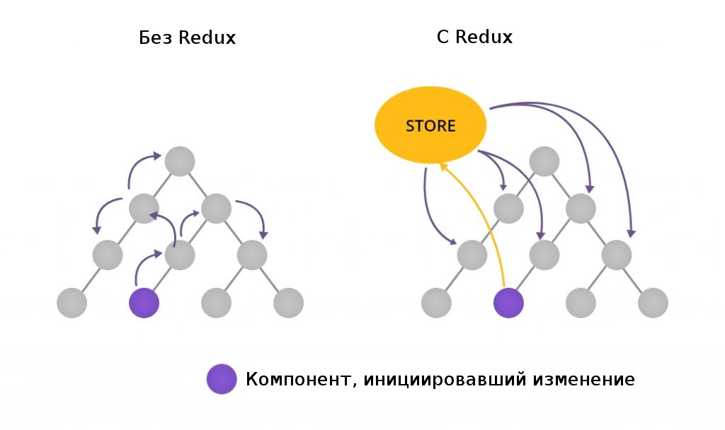 Redux store vs React state