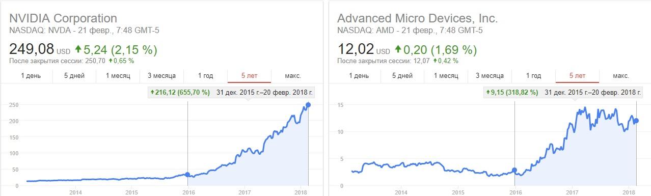 Графики цен на акции nVidia и AMD