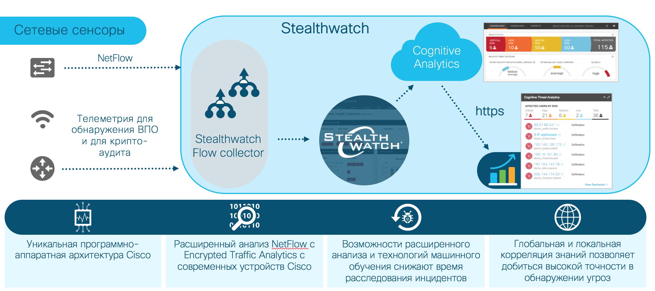 Обнаружение известного вредоносного кода в зашифрованном с помощью TLS трафике (без дешифровки)