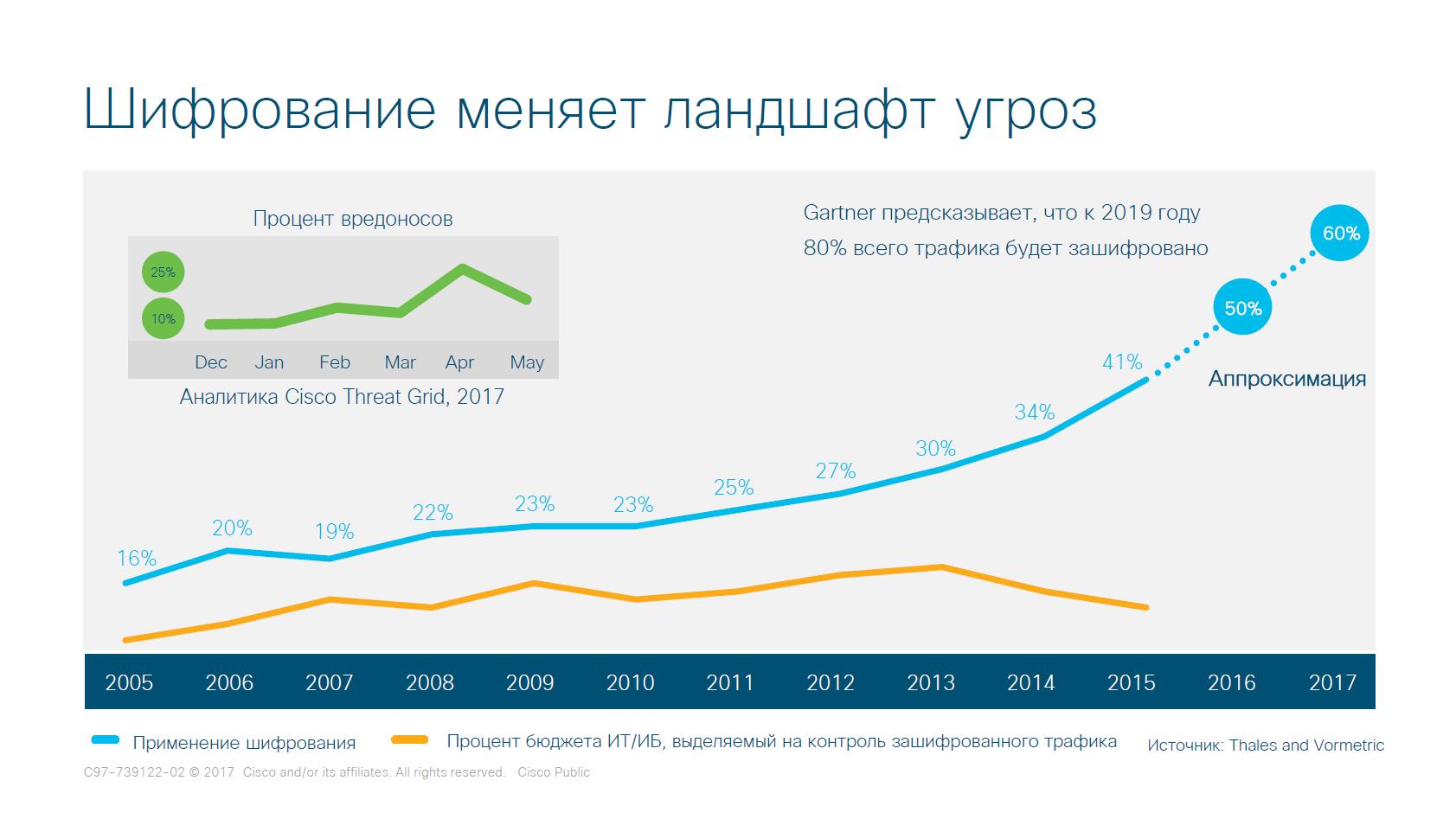Визуализация роста числа шифрования трафика в сети