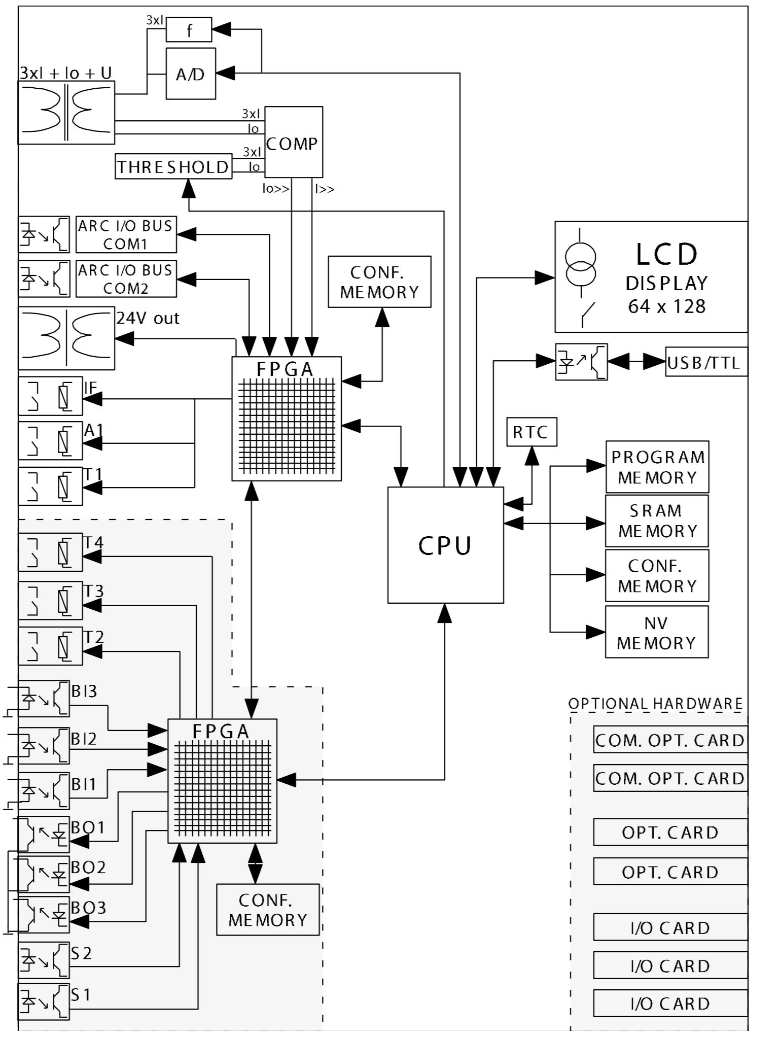 Система дуговой защиты с возможностью срабатывания по токовому сигналу