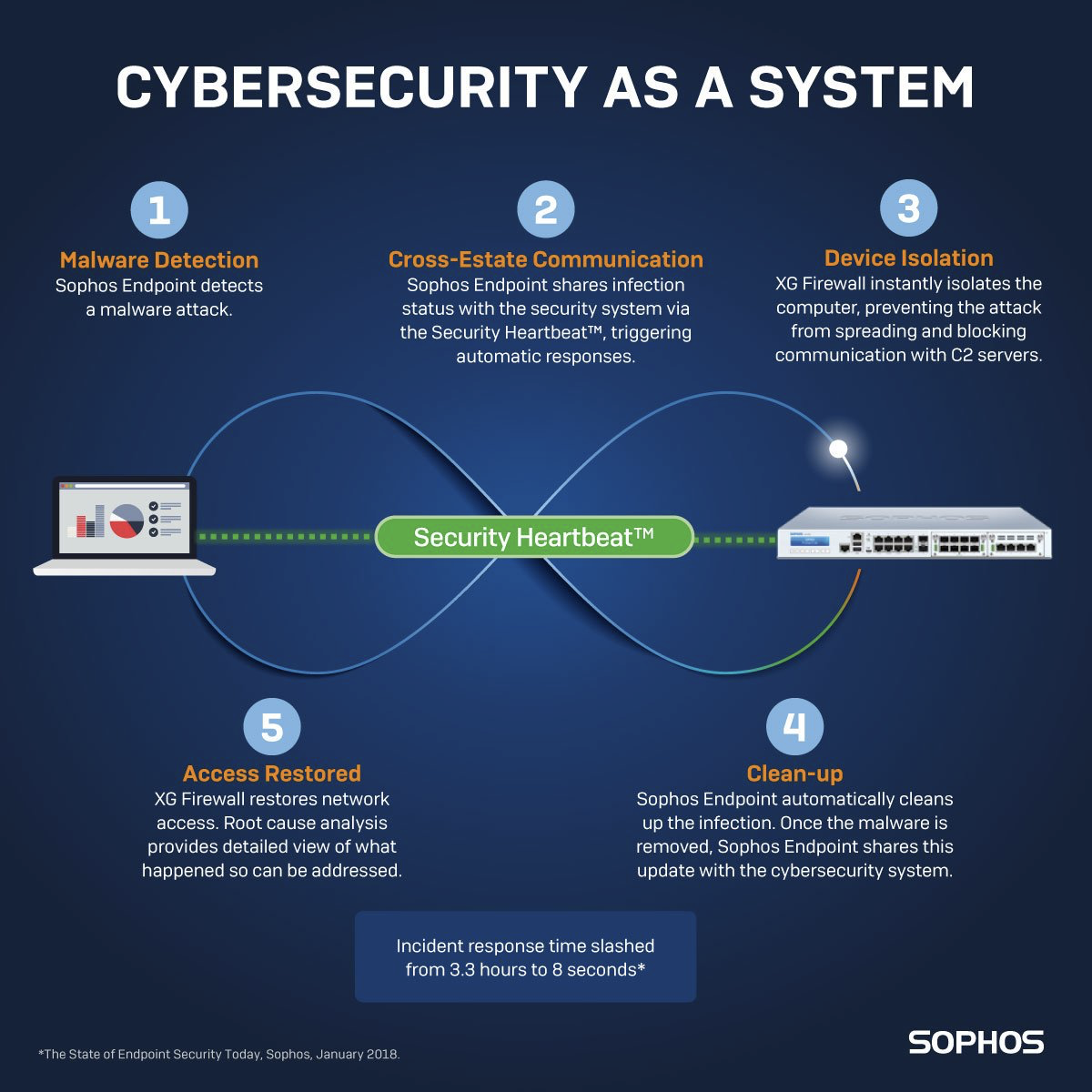 Armoured Vehicles Latin America ⁓ These Sophos Ssl Vpn