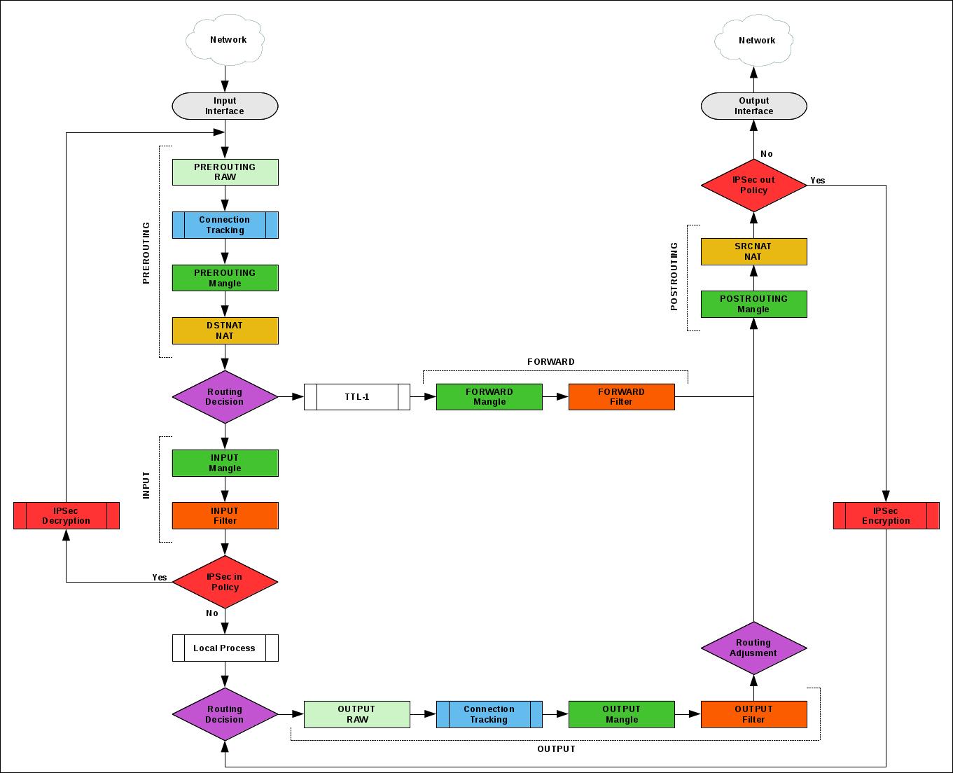 Overview of IPSec in Mikrotik