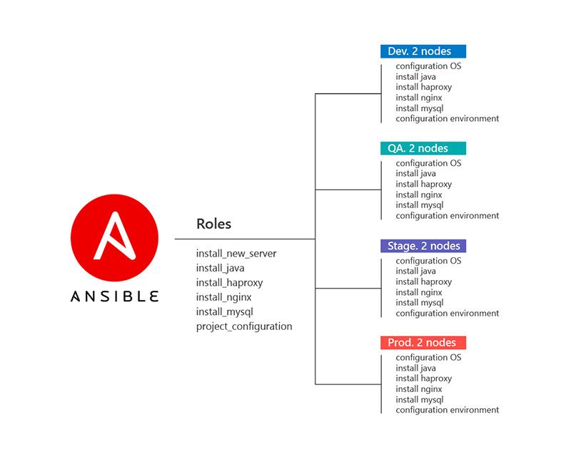 Разворачиваем окружение для Java-приложения с помощью Ansible