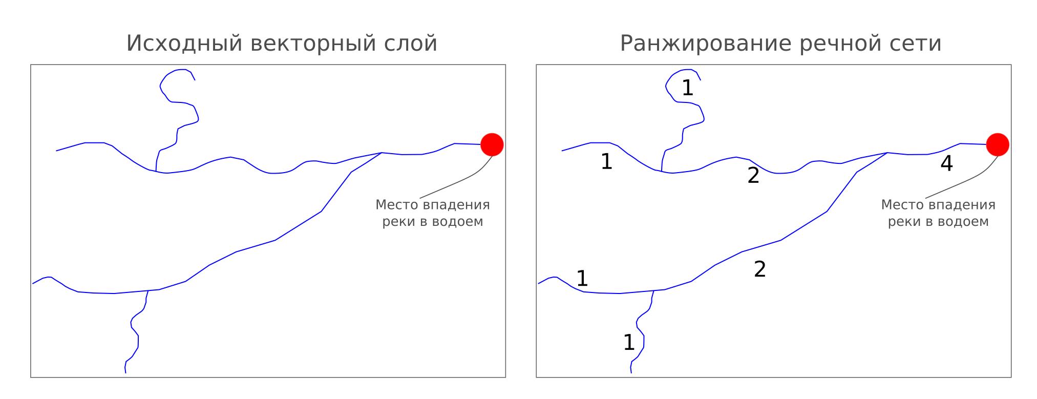 Из песочницы Алгоритм ранжирования сегментов речной сети с использованием графов для геоинформационного анализа