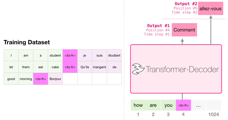 decoder-only-transformer-translation