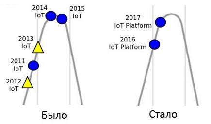 Samsung Artik Cloud: Руководство для быстрого старта