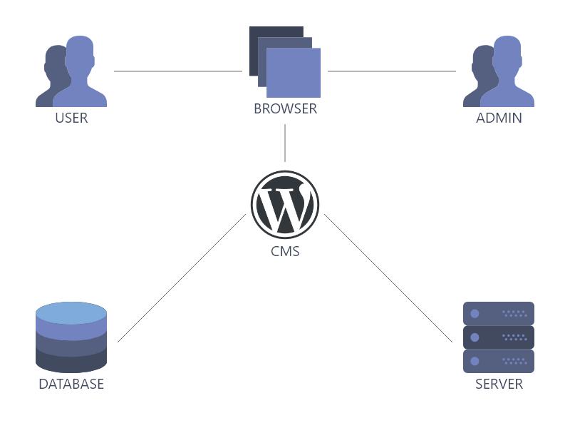 server rendering