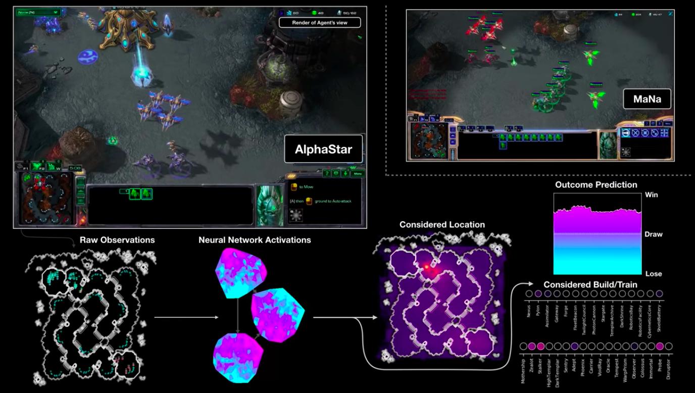 [Перевод] AlphaStar —новая система искусственного интеллекта для StarCraft II от DeepMind (полный перевод)