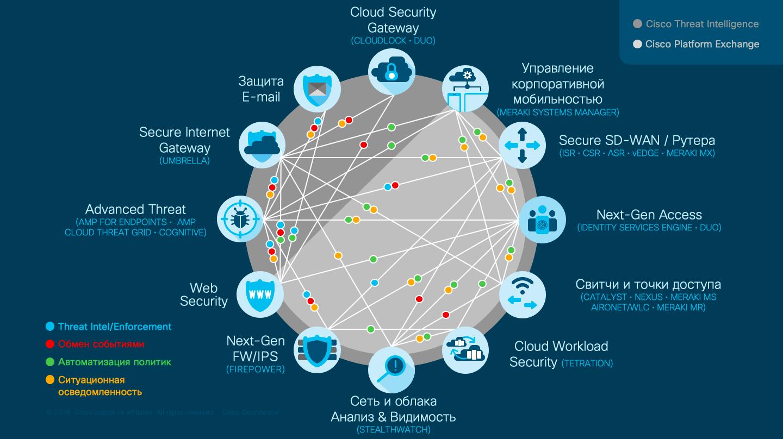 Интеграция решений Cisco между собой