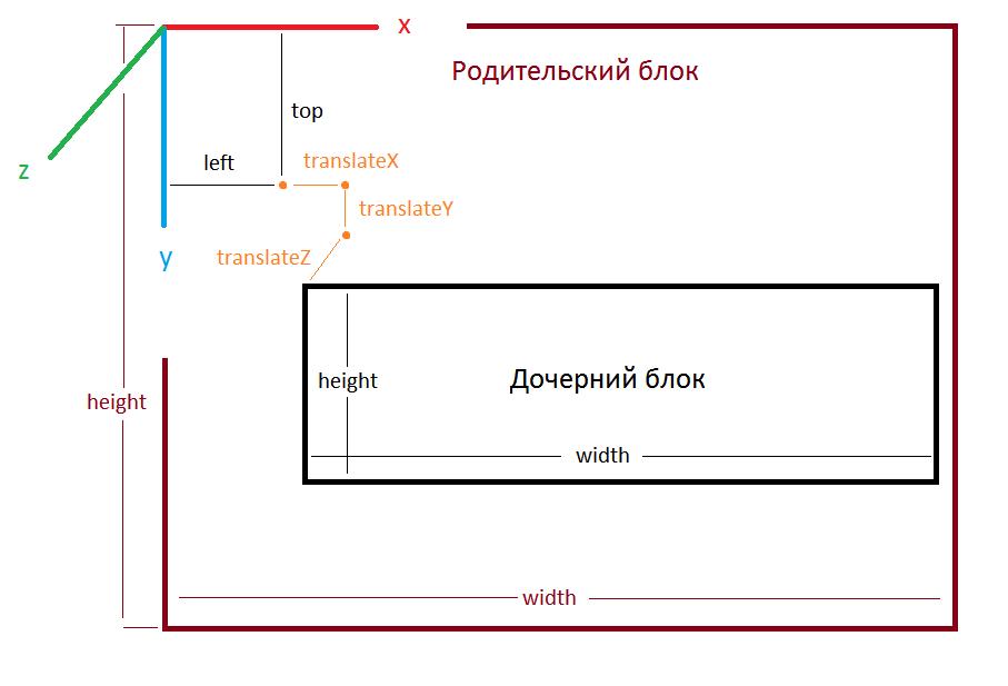 Из песочницы Создание браузерных 3d-игр с нуля на чистом html, css и js. Часть 12