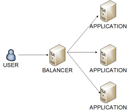 WEB Balancer