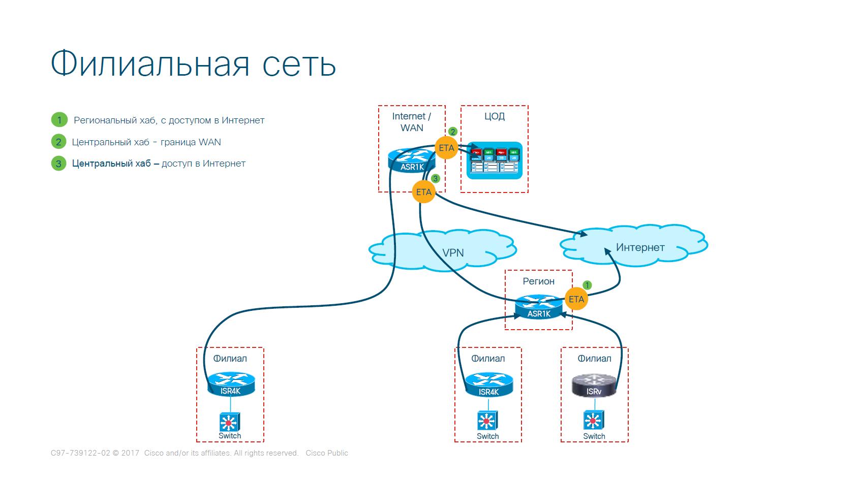 Вариант развёртывания сети филиальной сети (упрощённый)