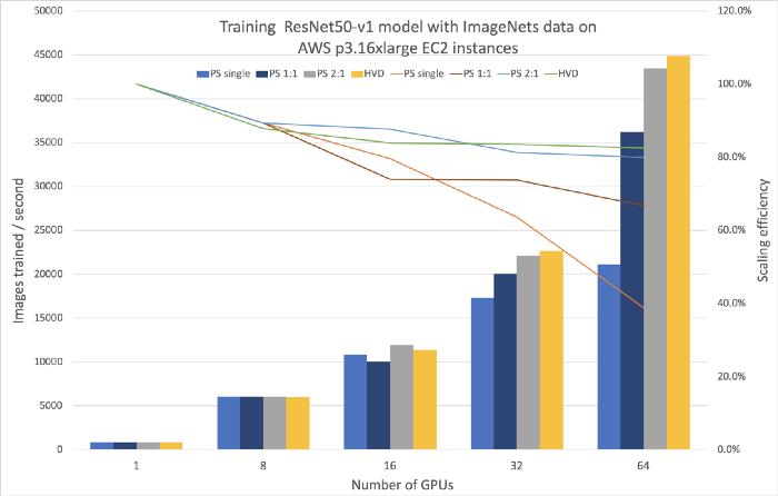 Перевод Распределенное обучение с Apache MXNet и Horovod