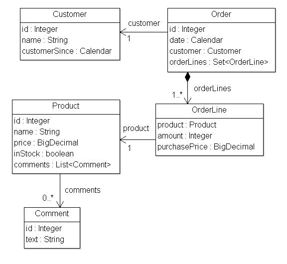 Пример моделей приложения