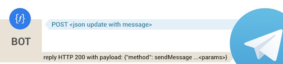 Serverless Telegram бот в Яндекс.облаке, или 4.6 копейки за 1000 сообщений
