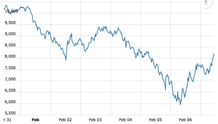 Падение рынка криптовалют: причины и перспективы