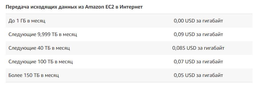 Placement of a web application on Amazon Web Services. Cheap. Is it possible?
