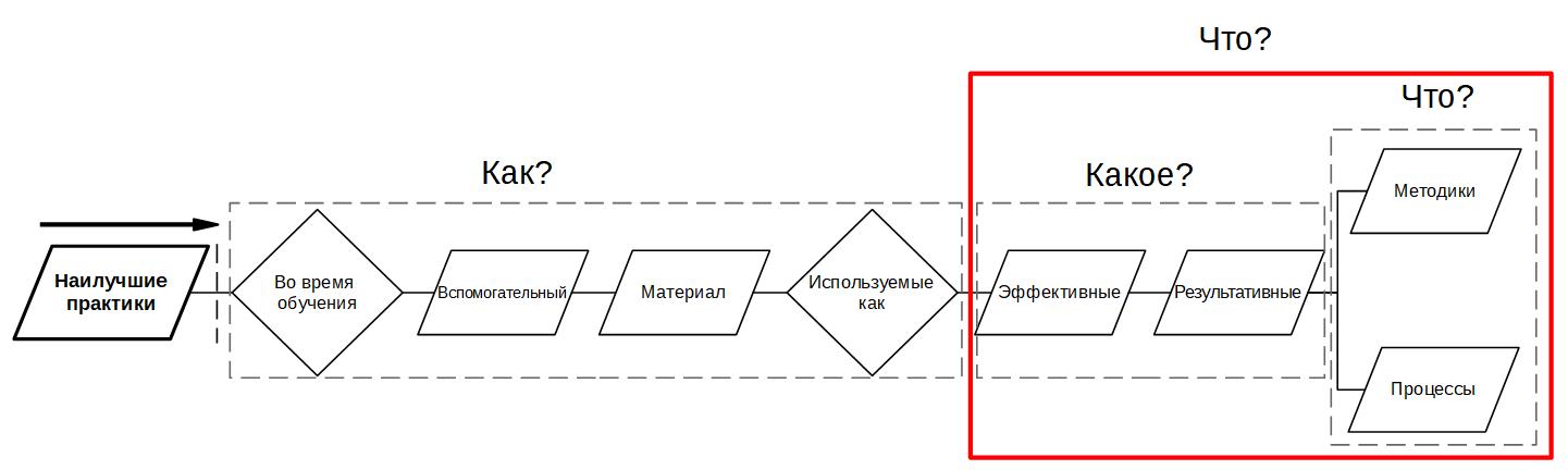 Разбираем проблемы ГОСТ Р 53894-2016 «Менеджмент знаний. Термины и определения» — IT-МИР. ПОМОЩЬ В IT-МИРЕ 2021