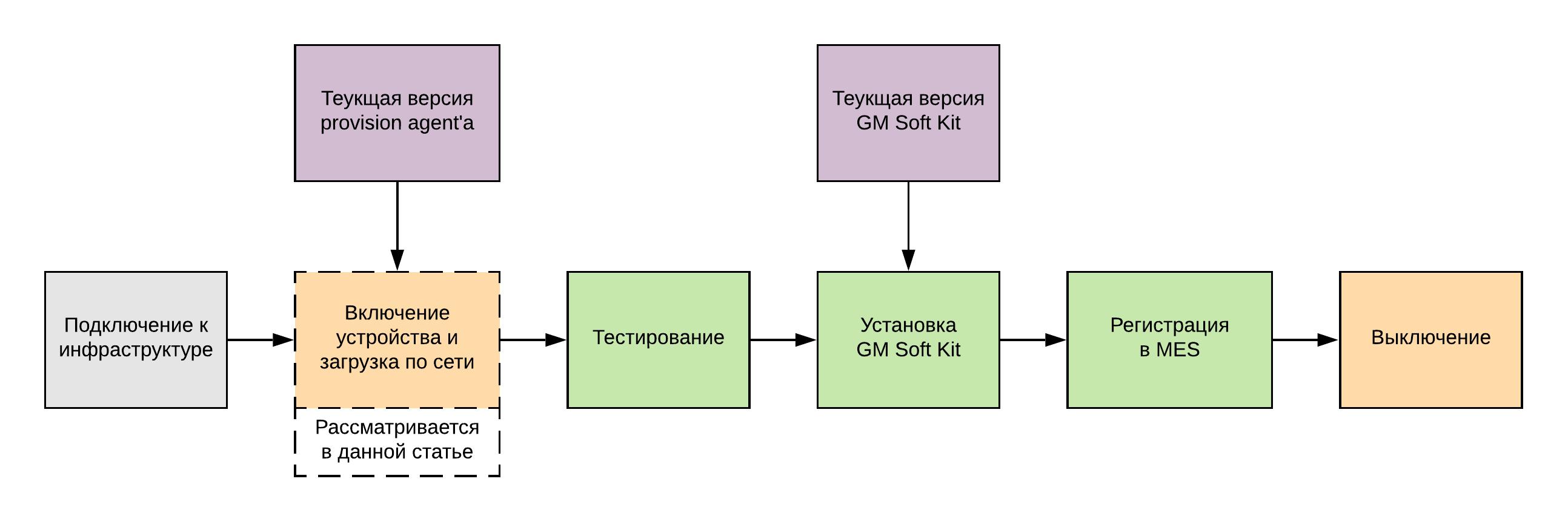 Схема процессов производства устройств