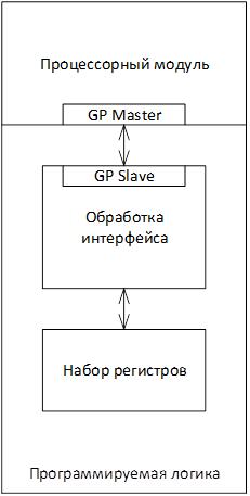 Zynq. Передача данных между процессорным модулем и программируемой логикой