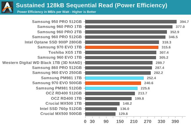 Phoenix  Направляясь ввысь: обзор накопителей Samsung 970