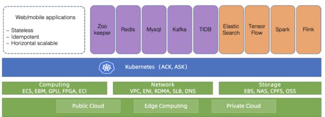 [Перевод] Как облако Alibaba Cloud управляет десятками тысяч кластеров Kubernetes с помощью… Kubernetes