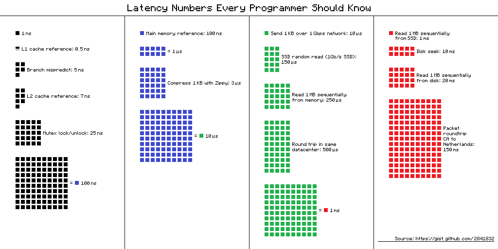 «Latency numbers» на iPhone
