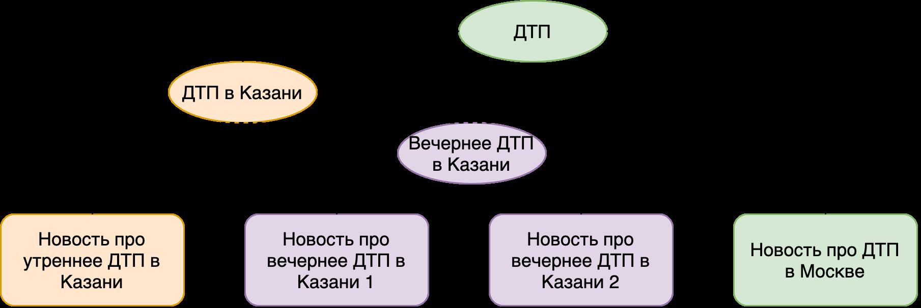 Агломеративная кластеризация